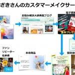 【事例】漫画がなくても341万円の売り上げに!初めての電子書籍キャンペーンで成果が出た理由とは?